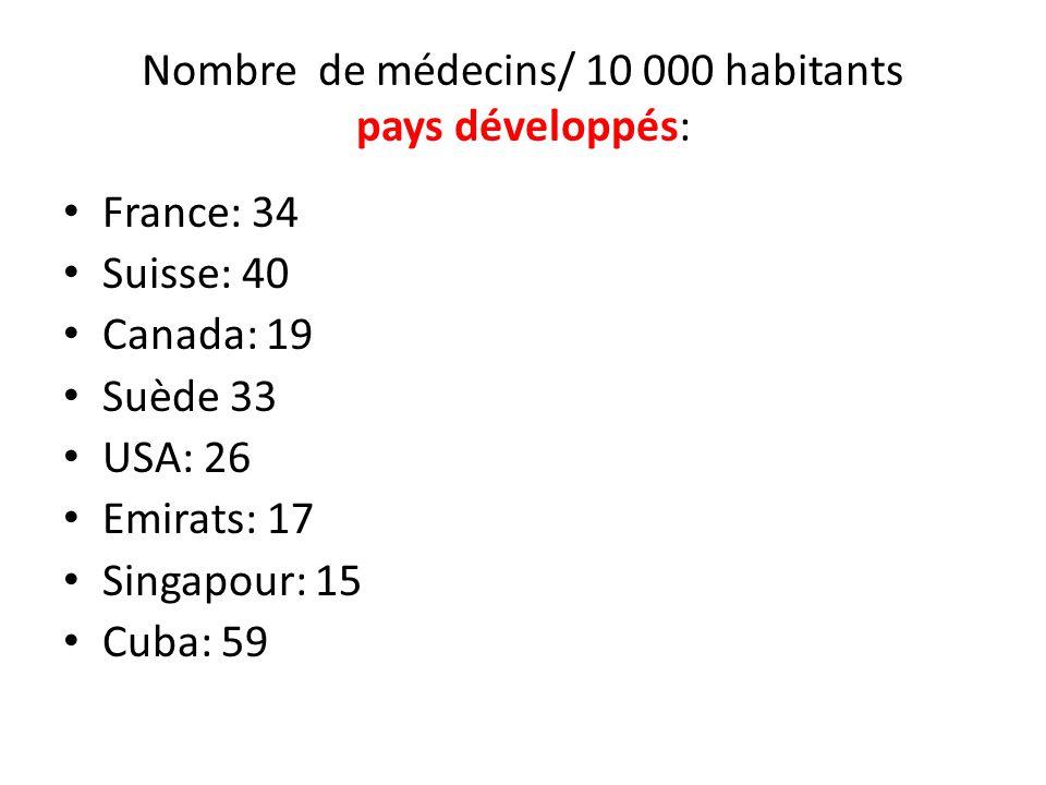 Nombre de médecins/ 10 000 habitants pays développés:
