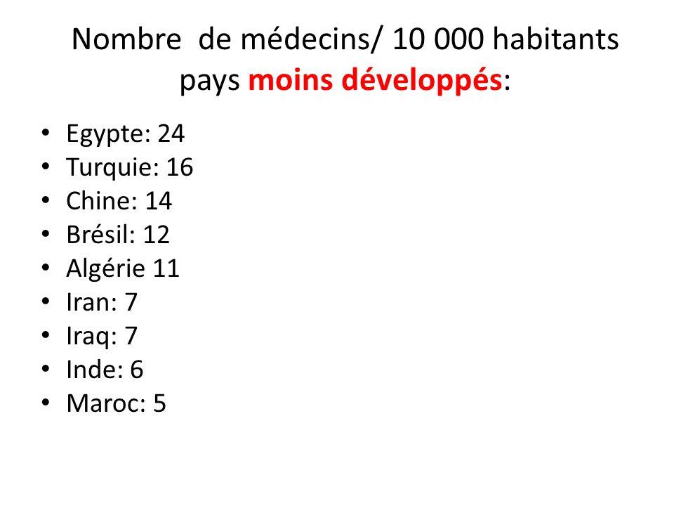Nombre de médecins/ 10 000 habitants pays moins développés: