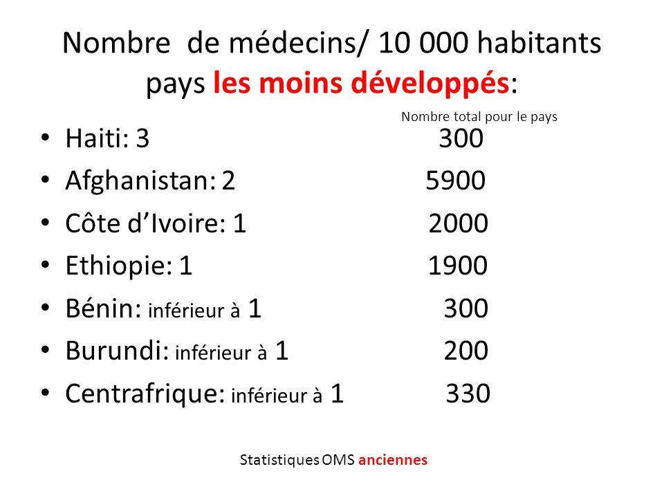 Nombre de médecins/ 10 000 habitants pays les moins développés: