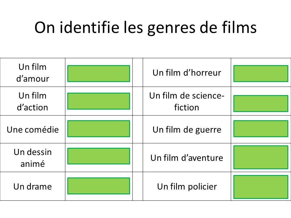 On identifie les genres de films