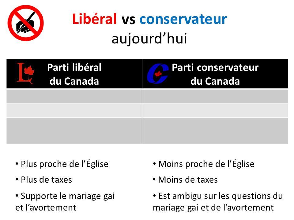 Libéral conservateur aujourd'hui