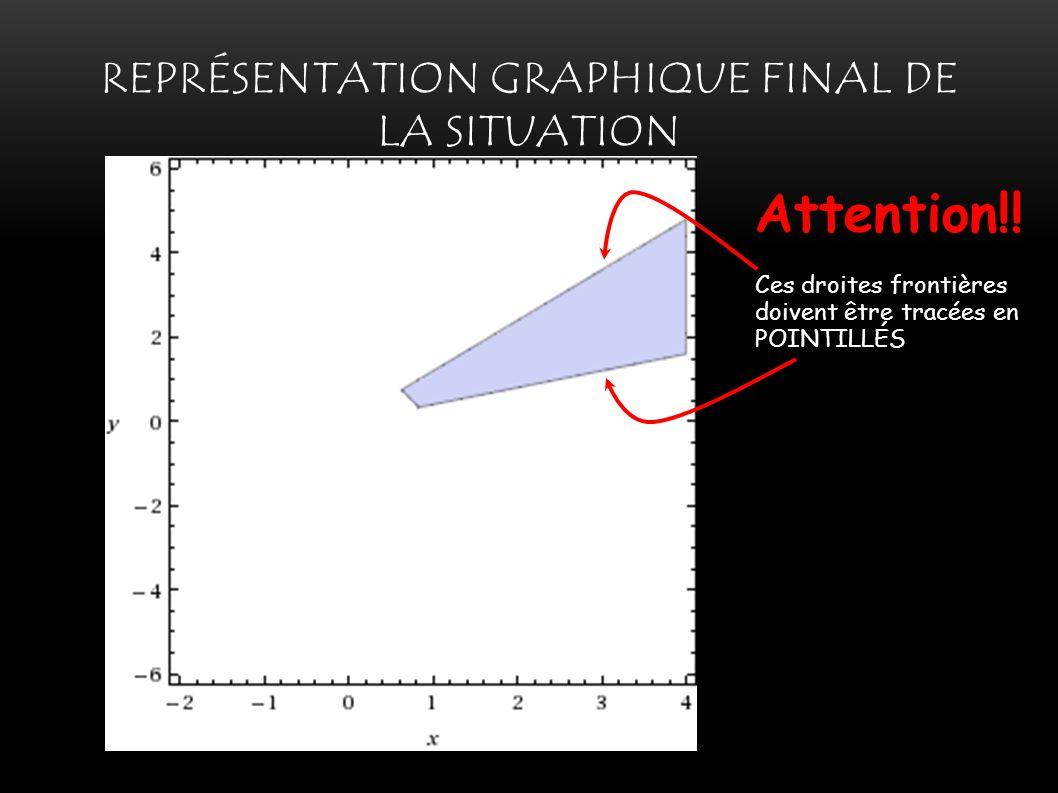 Représentation graphique final de la situation