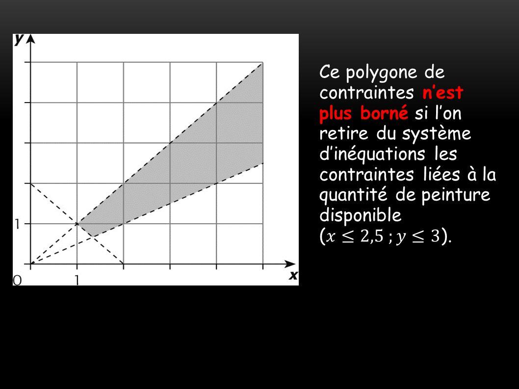 Ce polygone de contraintes n'est plus borné si l'on retire du système d'inéquations les contraintes liées à la quantité de peinture disponible (𝑥≤2,5 ;𝑦≤3).