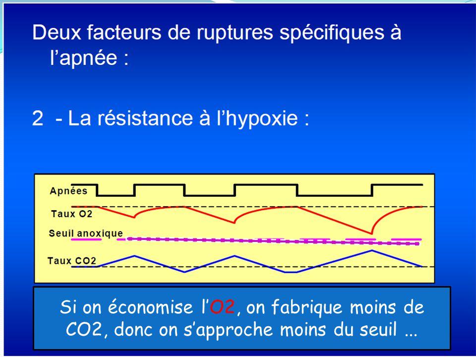 Si on économise l'O2, on fabrique moins de CO2, donc on s'approche moins du seuil ...