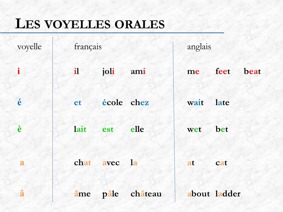 Les voyelles orales voyelle français anglais