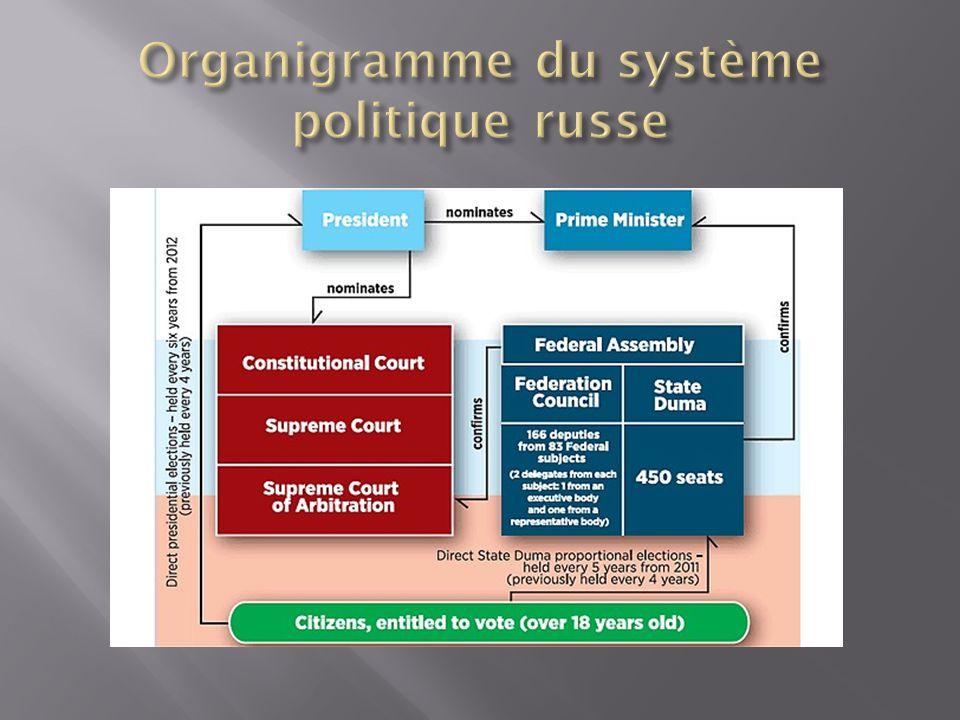 Le syst me politique de la f d ration de russie ppt for Organigramme online
