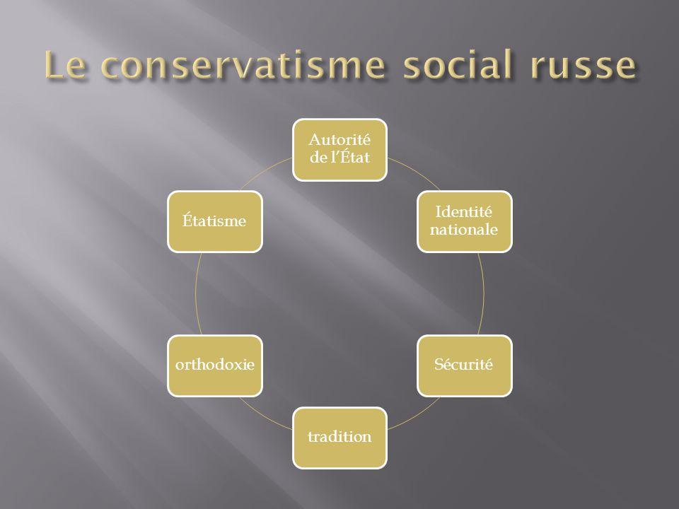 Le conservatisme social russe