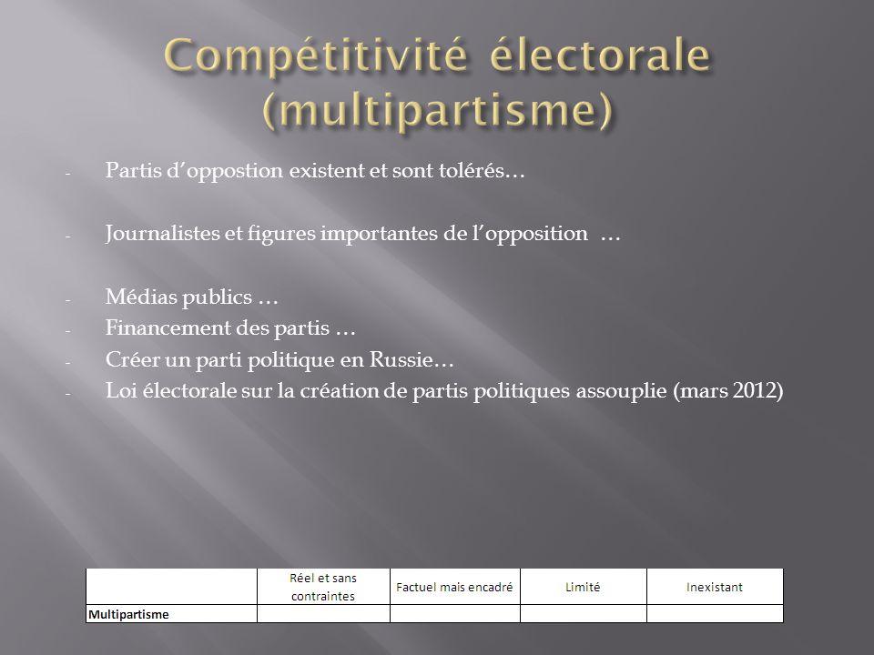 Compétitivité électorale (multipartisme)
