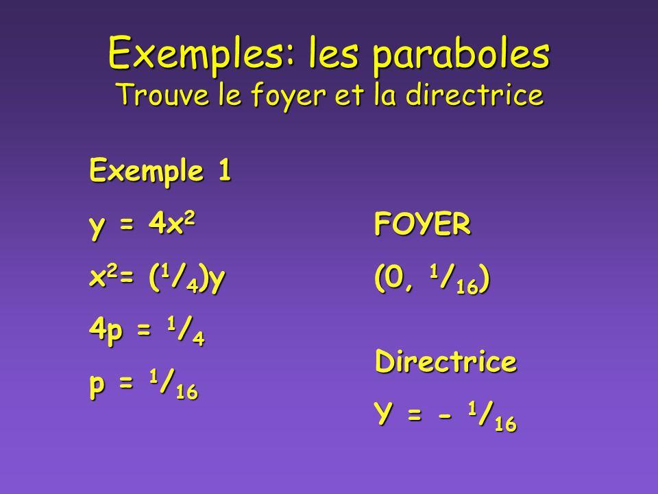 Exemples: les paraboles Trouve le foyer et la directrice