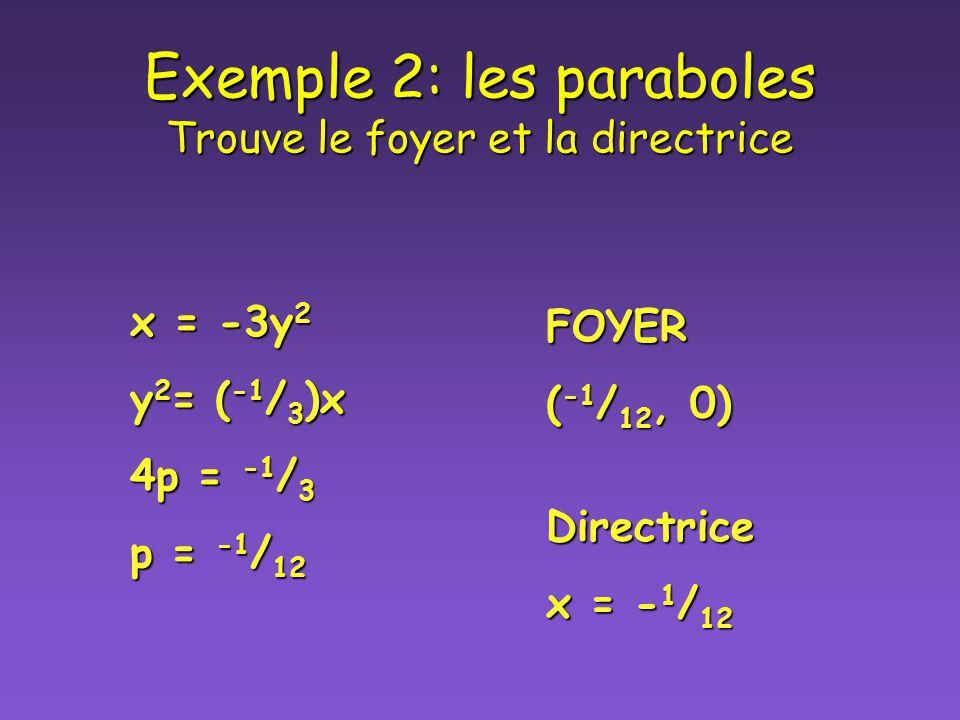 Exemple 2: les paraboles Trouve le foyer et la directrice