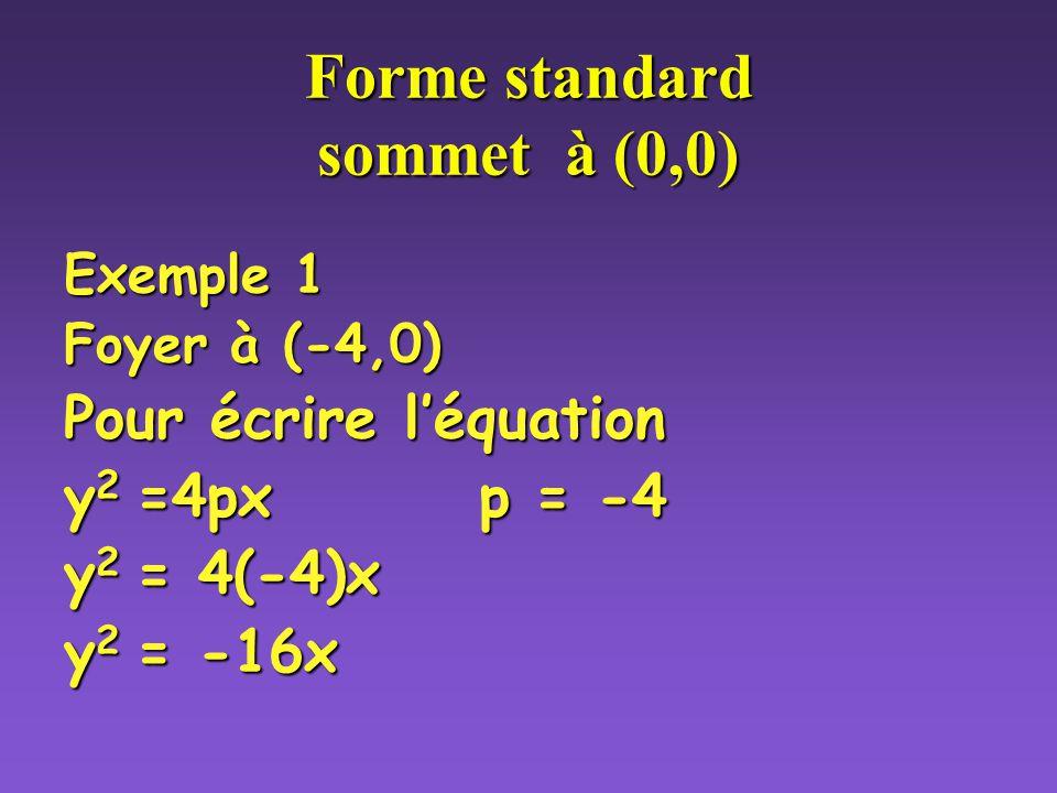 Forme standard sommet à (0,0)