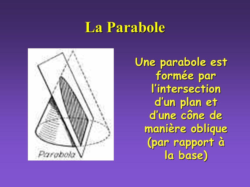 La Parabole Une parabole est formée par l'intersection d'un plan et d'une cône de manière oblique (par rapport à la base)