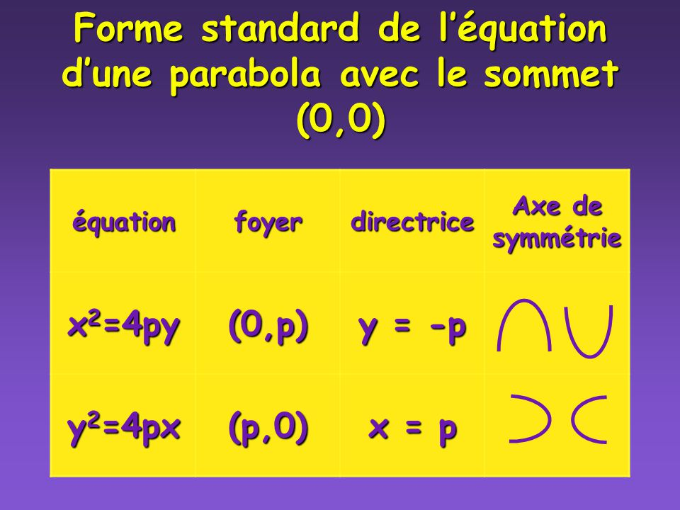 Forme standard de l'équation d'une parabola avec le sommet (0,0)