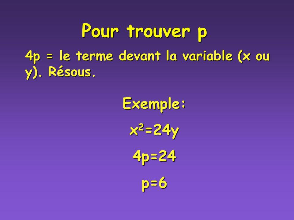 4p = le terme devant la variable (x ou y). Résous.