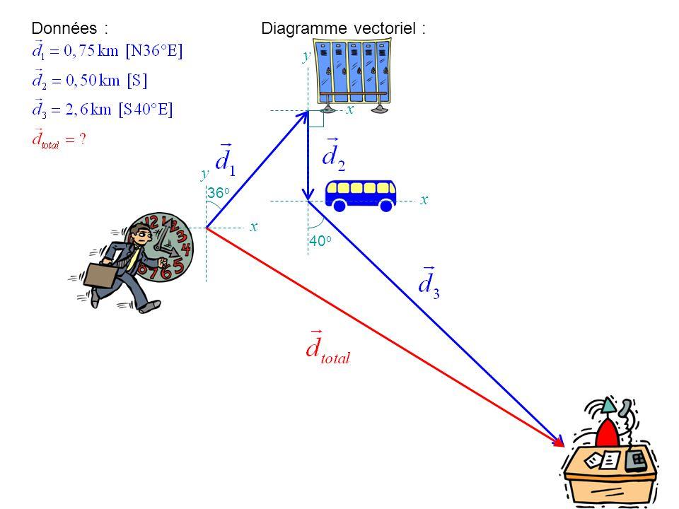 Données : Diagramme vectoriel : y x y 36o x x 40o