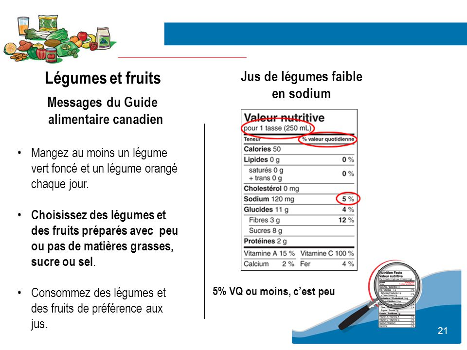 Messages du Guide alimentaire canadien