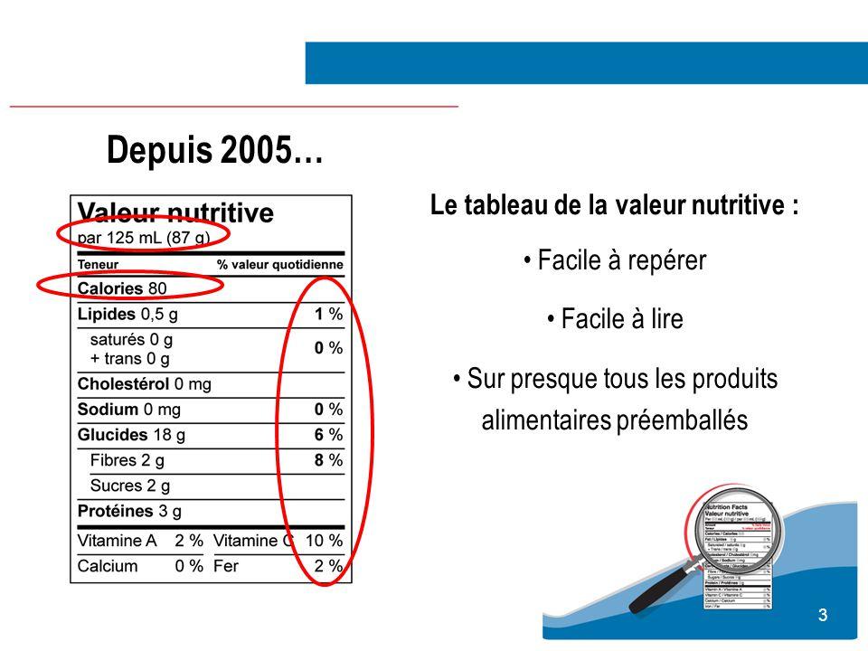 Depuis 2005… Le tableau de la valeur nutritive : Facile à repérer