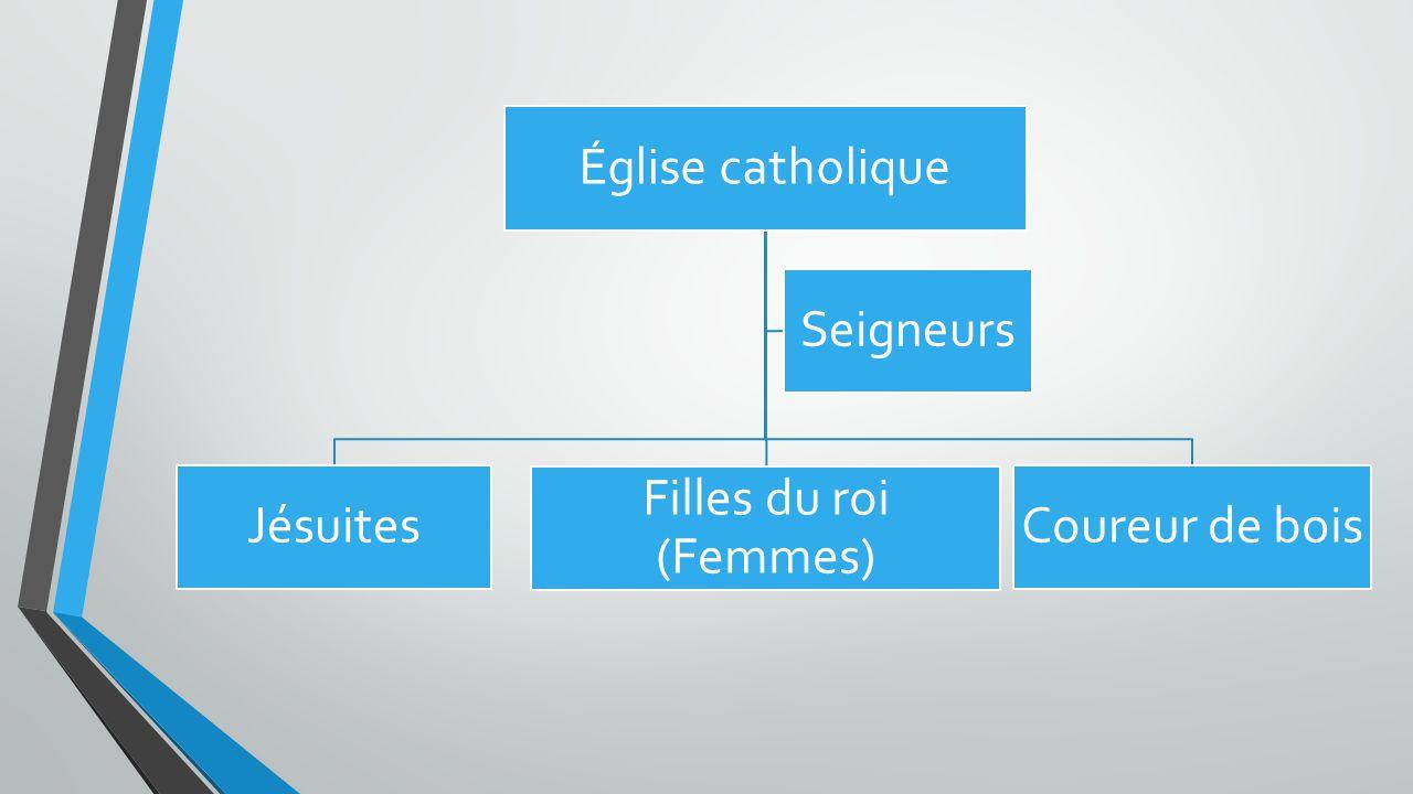 Église catholique Coureur de bois Filles du roi (Femmes) Jésuites Seigneurs