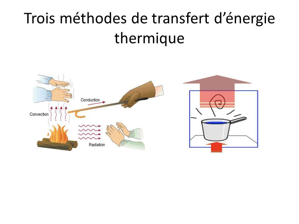 Trois méthodes de transfert d'énergie thermique