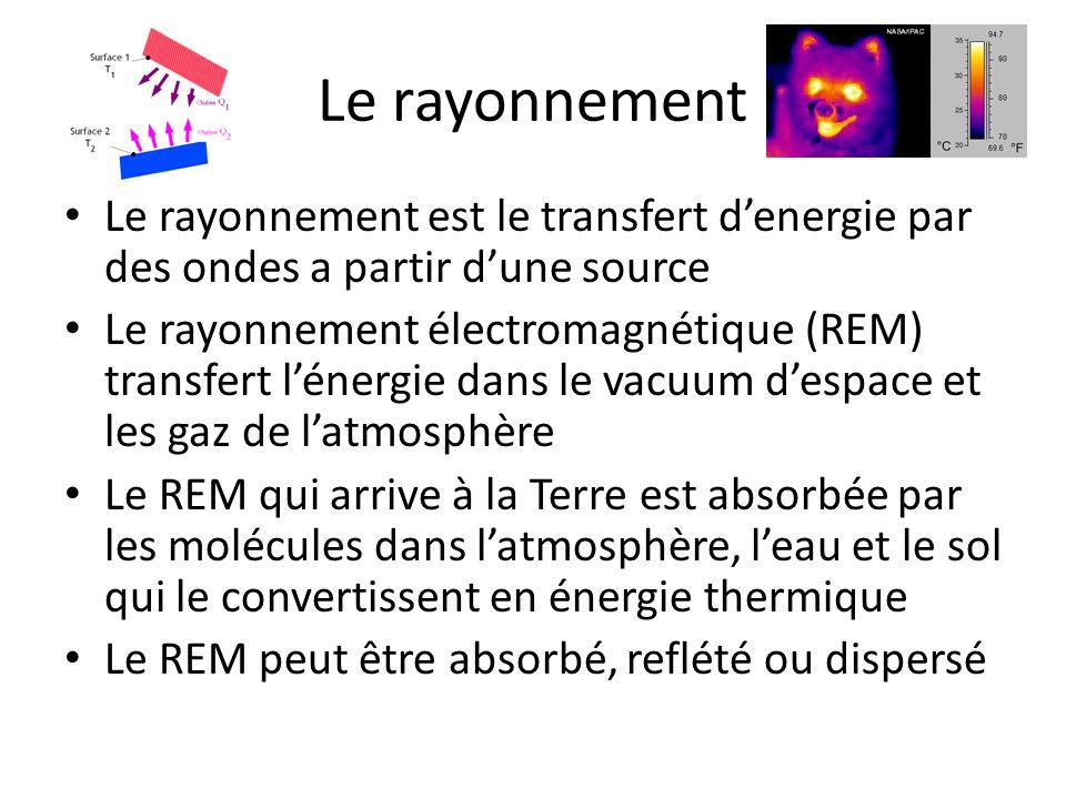 Le rayonnement Le rayonnement est le transfert d'energie par des ondes a partir d'une source.