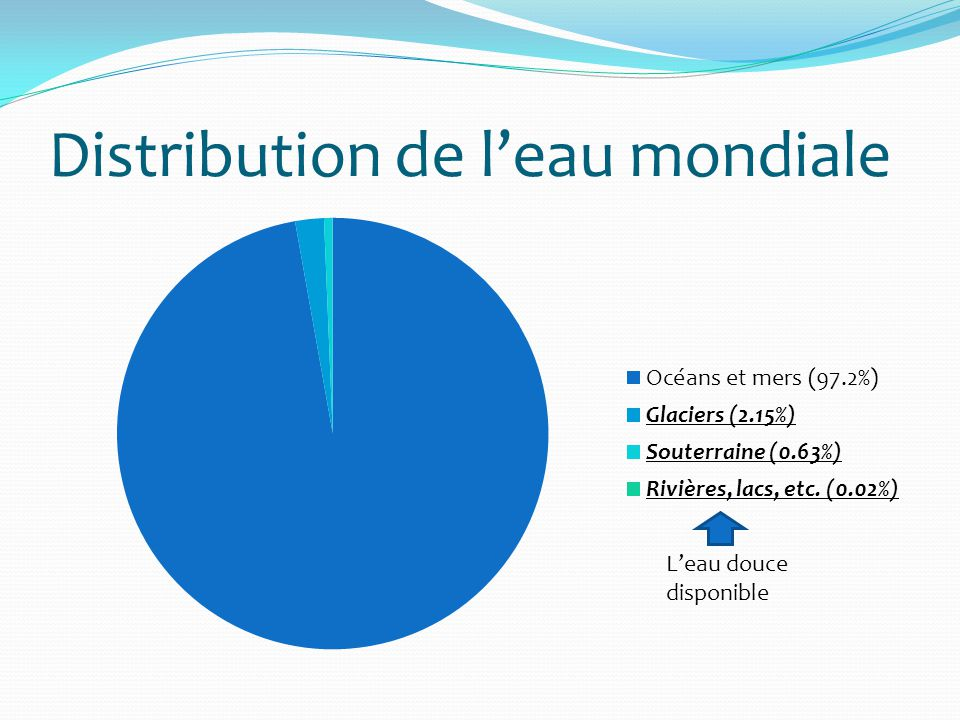 Distribution de l'eau mondiale