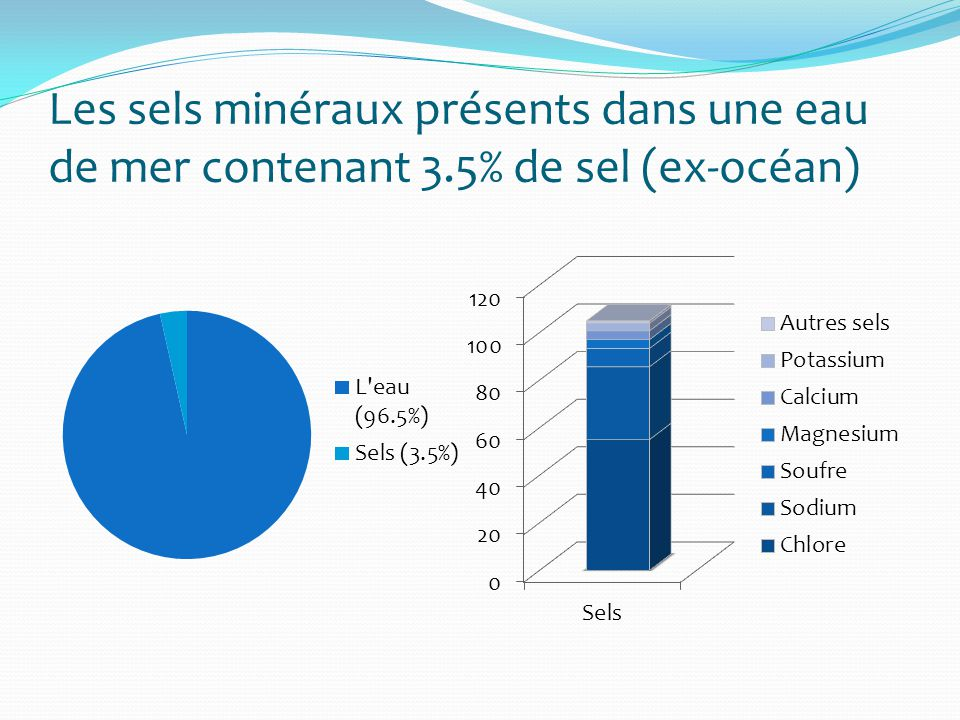 Les sels minéraux présents dans une eau de mer contenant 3