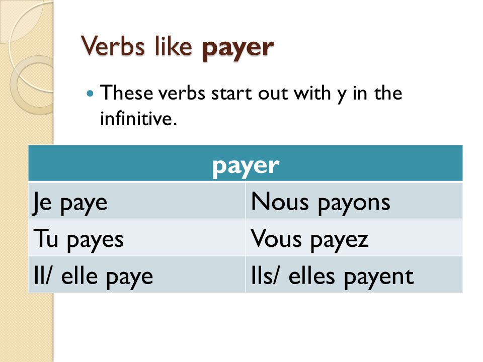 Verbs like payer payer Je paye Nous payons Tu payes Vous payez