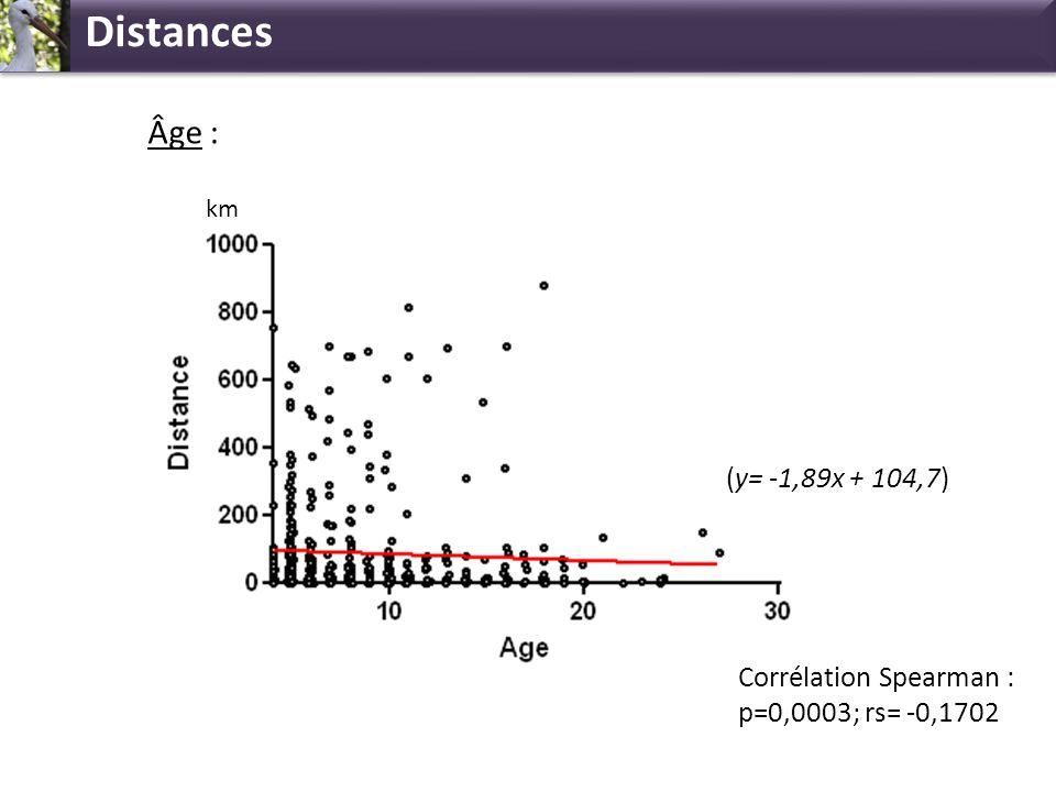 Distances Âge : (y= -1,89x + 104,7)