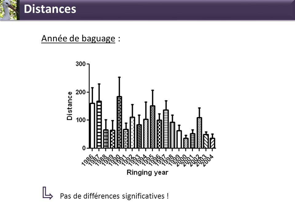Distances Année de baguage : Pas de différences significatives !