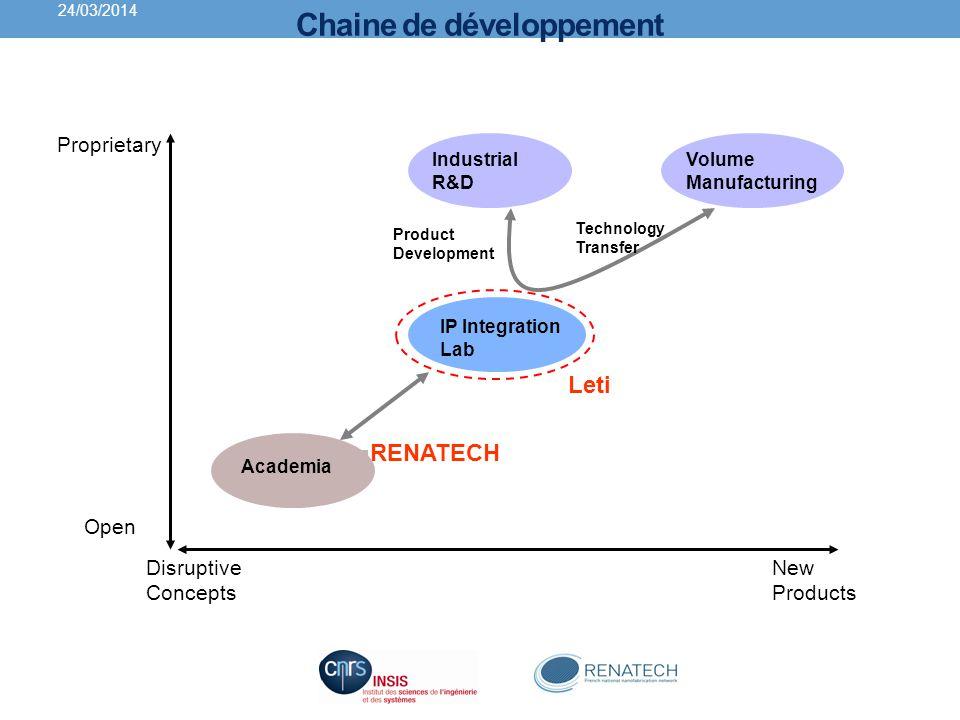 Chaine de développement