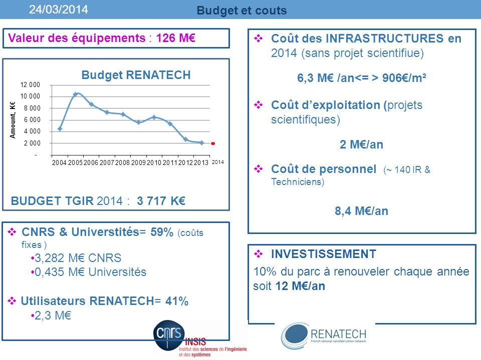 Budget et couts 6,3 M€ /an<= > 906€/m² 2 M€/an 8,4 M€/an