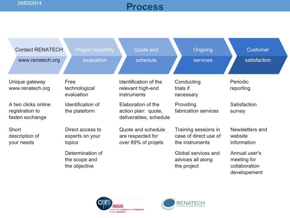 24/03/2014 Process. Pour bénéficier de nos services, le procédé est très simple.