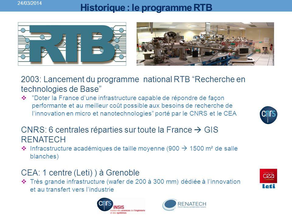 Historique : le programme RTB