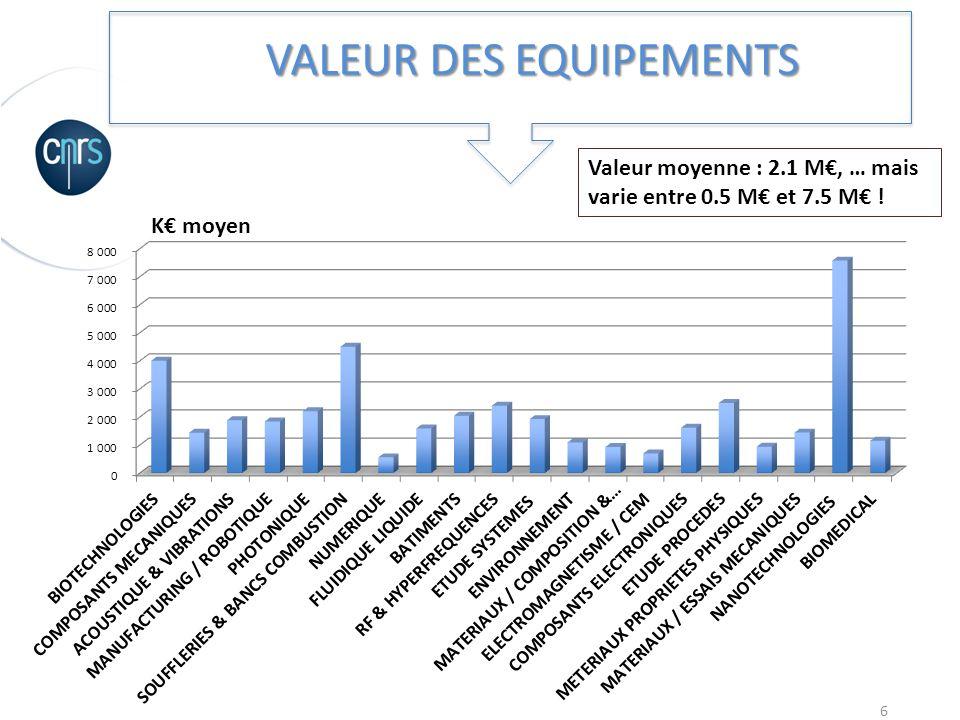 VALEUR DES EQUIPEMENTS