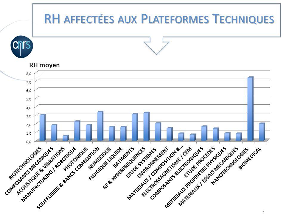RH affectées aux Plateformes Techniques