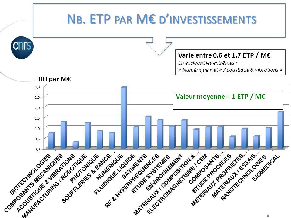 Nb. ETP par M€ d'investissements