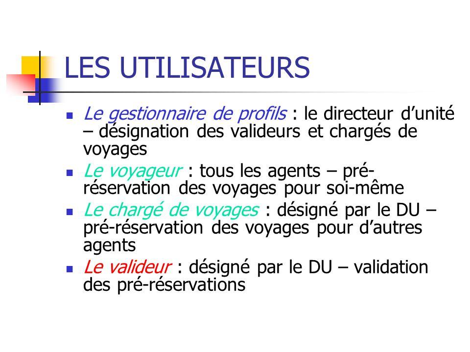 LES UTILISATEURS Le gestionnaire de profils : le directeur d'unité – désignation des valideurs et chargés de voyages.
