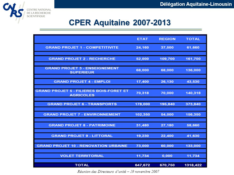 CPER Aquitaine 2007-2013
