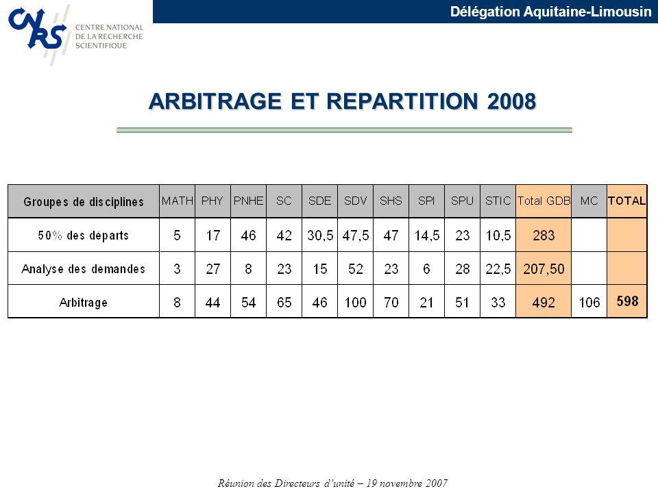 ARBITRAGE ET REPARTITION 2008