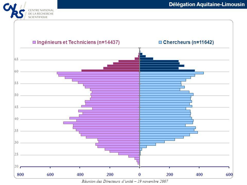 Ingénieurs et Techniciens (n=14437) Chercheurs (n=11642)