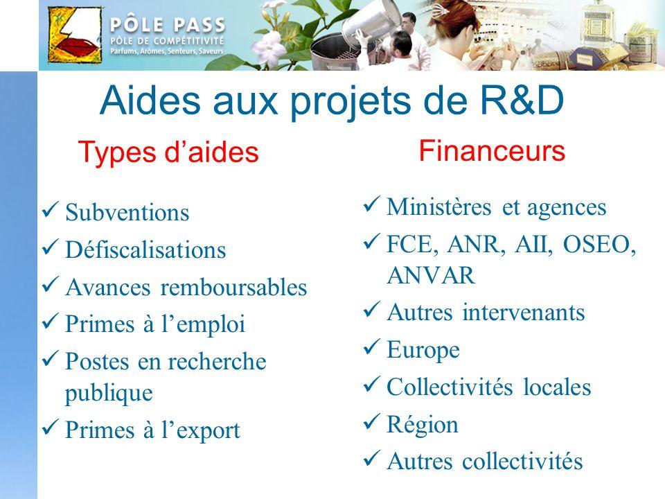 Aides aux projets de R&D