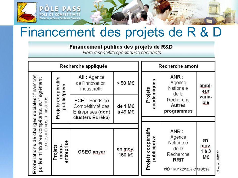 Financement des projets de R & D