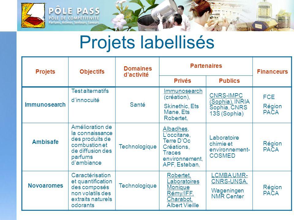Projets labellisés Projets Objectifs Domaines d'activité Partenaires