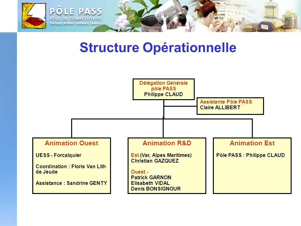 Structure Opérationnelle