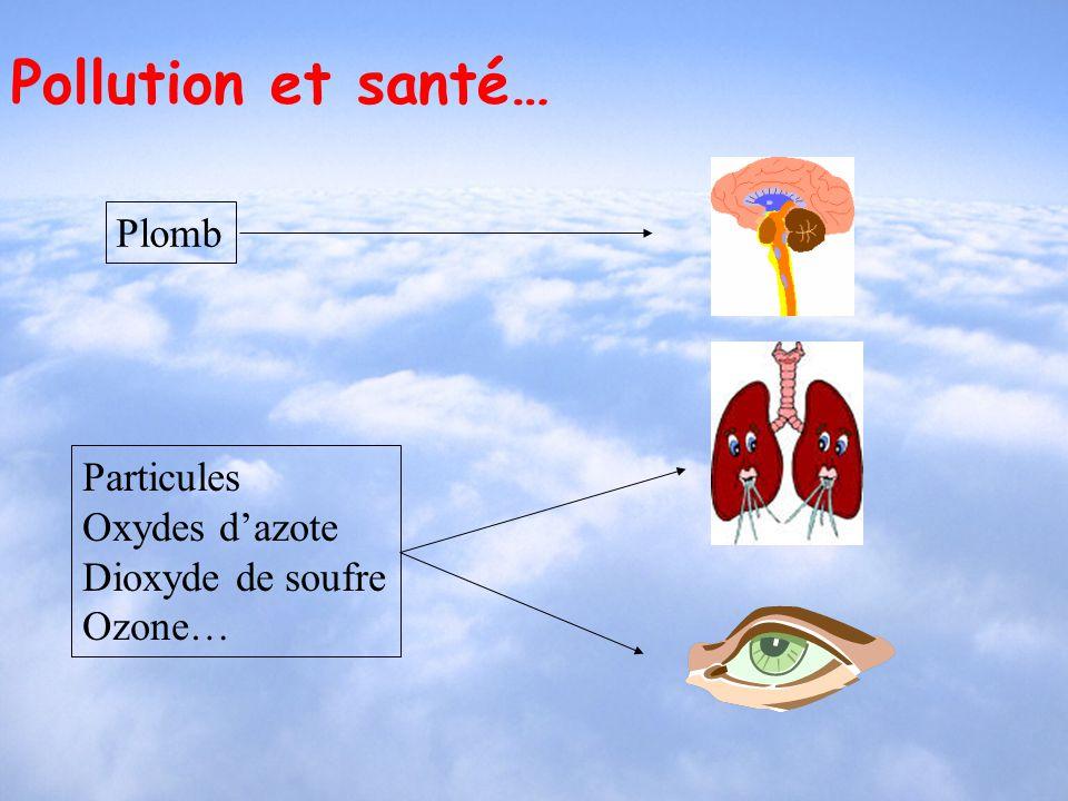 Pollution et santé… Plomb Particules Oxydes d'azote Dioxyde de soufre