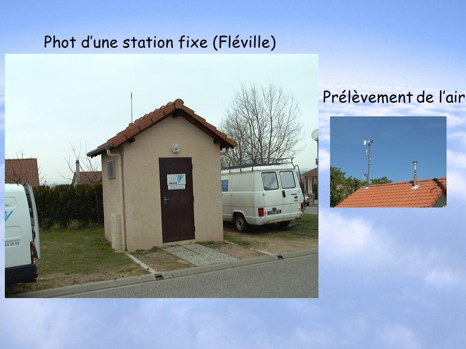Phot d'une station fixe (Fléville)
