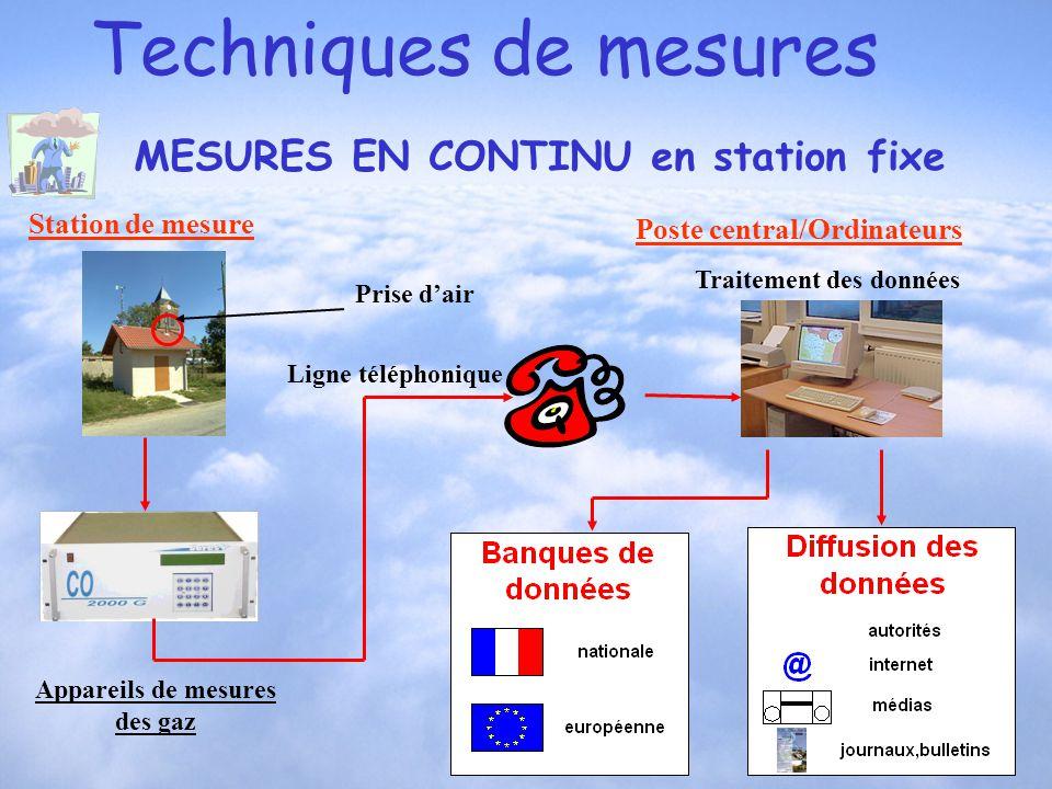 Techniques de mesures MESURES EN CONTINU en station fixe