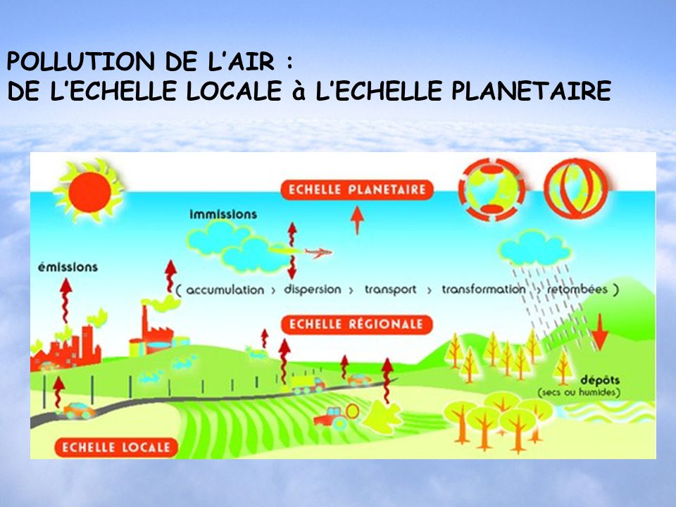 POLLUTION DE L'AIR : DE L'ECHELLE LOCALE à L'ECHELLE PLANETAIRE