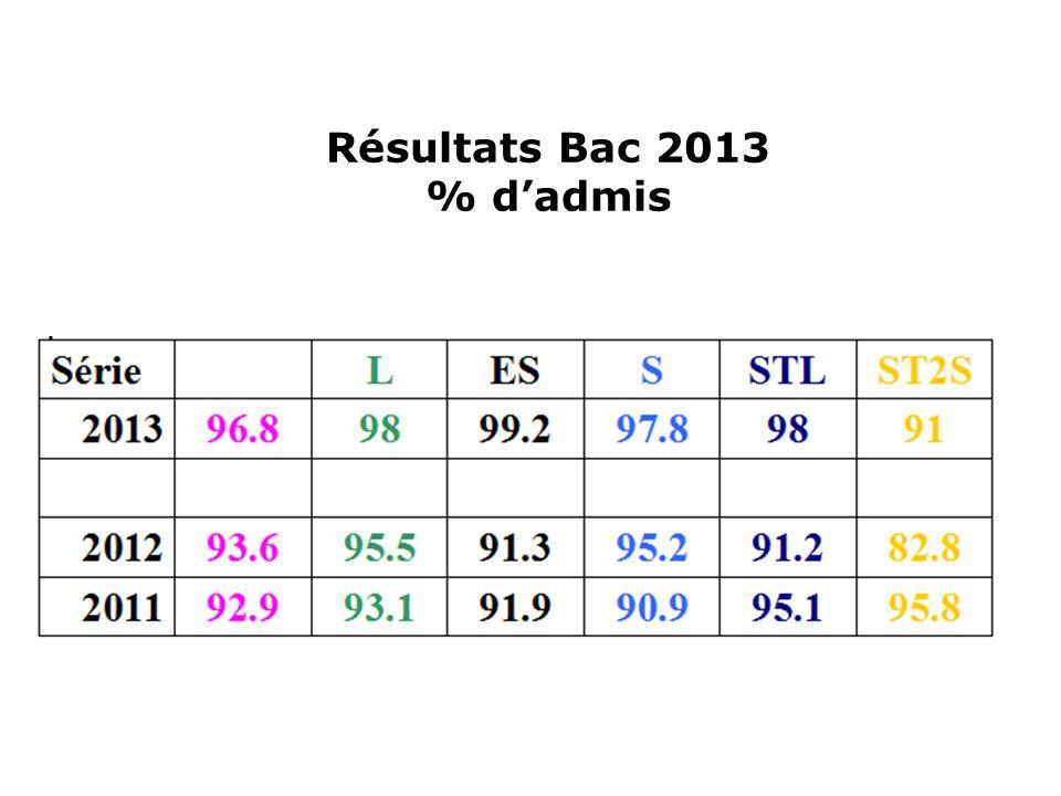 Résultats Bac 2013 % d'admis