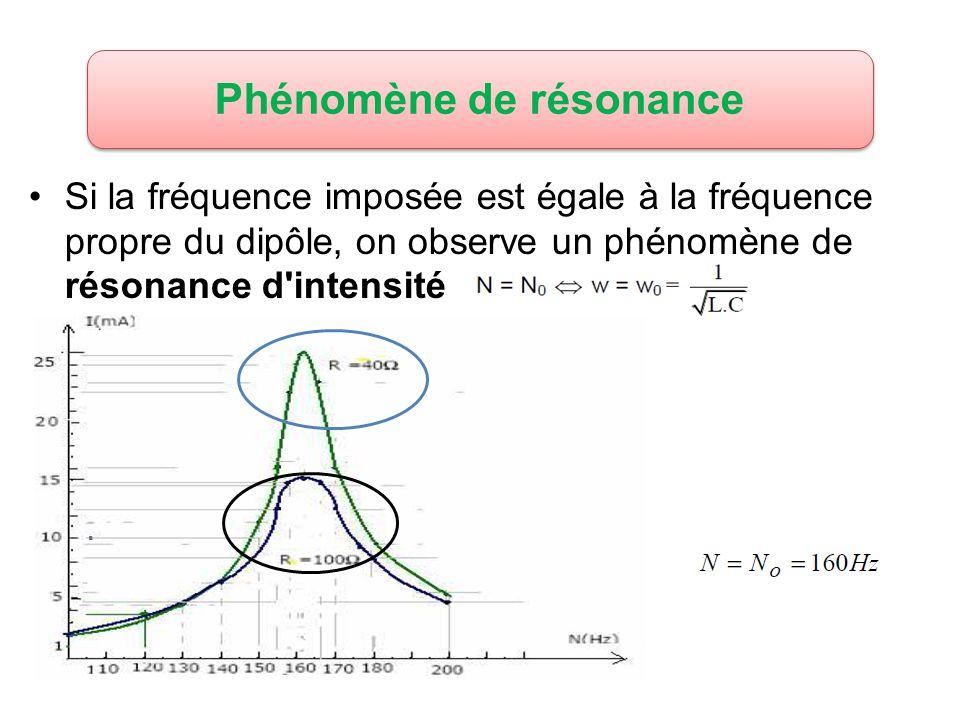 Phénomène de résonance